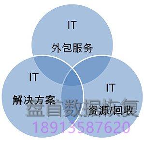 包年服务-it运维机房维护服务 IT企业运维包年服务