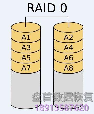 raid磁盘阵列及lvm数据存储原理-36 RAID磁盘阵列及LVM数据存储原理