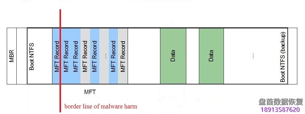 使用pc-3000-data-extractor恢复丢失的引导重建ntfs分区 使用PC-3000 Data Extractor恢复丢失的引导重建NTFS分区