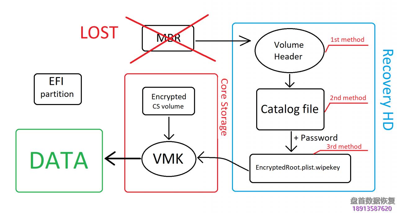自动草稿 PC-3000 Data Extractor Apple FileVault硬盘加密问题和解决方案