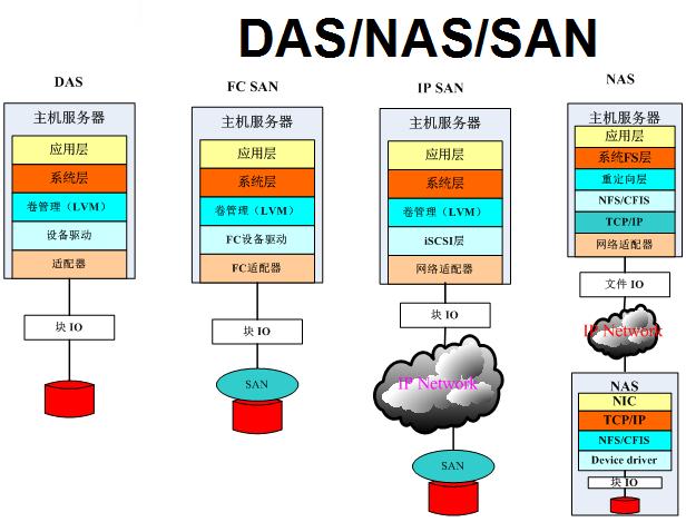 nassandas区别-4 NAS/SAN/DAS区别
