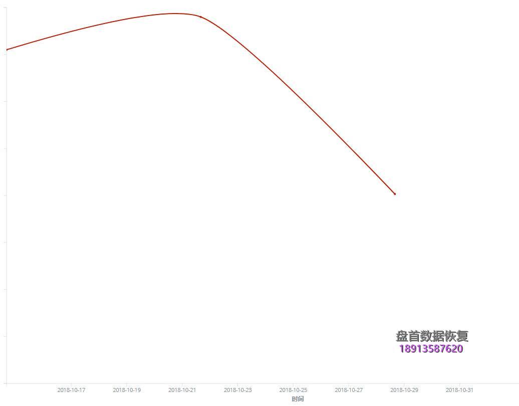 2018年10月国内勒索病毒疫情分析 2018年10月国内勒索病毒疫情分析